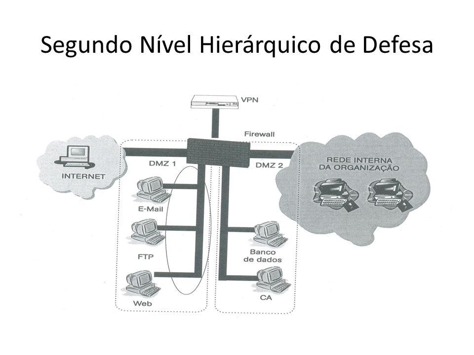 Segundo Nível Hierárquico de Defesa