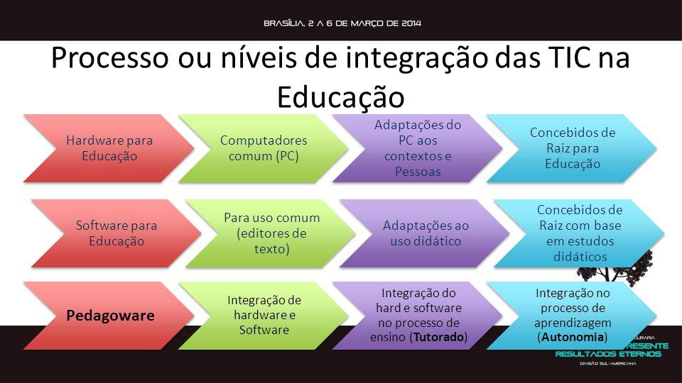 Processo ou níveis de integração das TIC na Educação