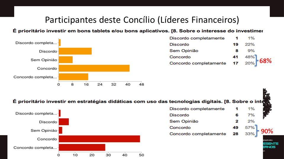 Participantes deste Concílio (Líderes Financeiros)