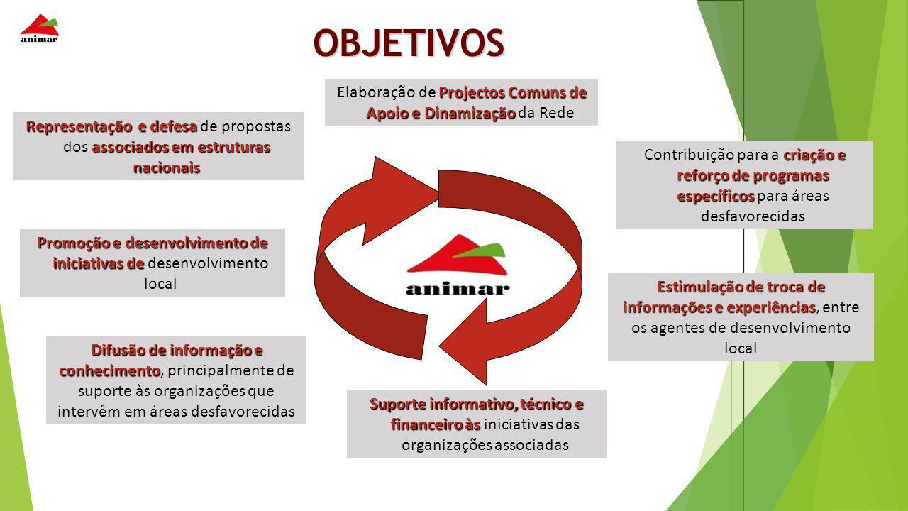 OBJETIVOS Elaboração de Projectos Comuns de Apoio e Dinamização da Rede.
