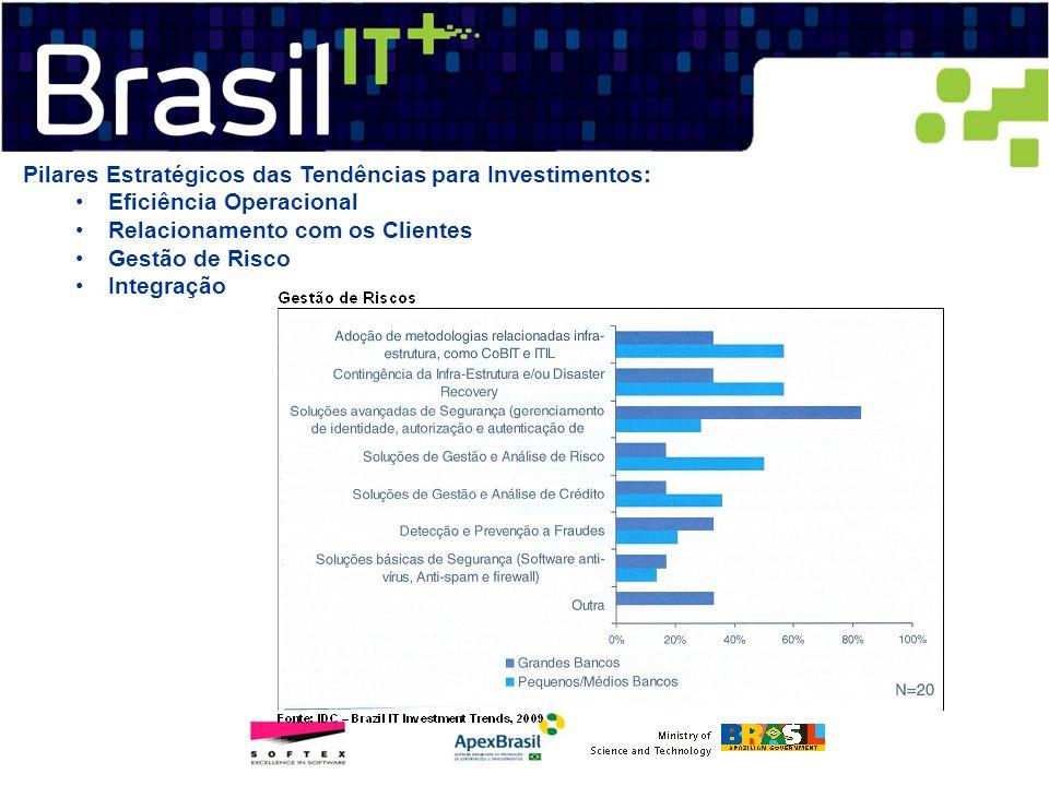 Pilares Estratégicos das Tendências para Investimentos: