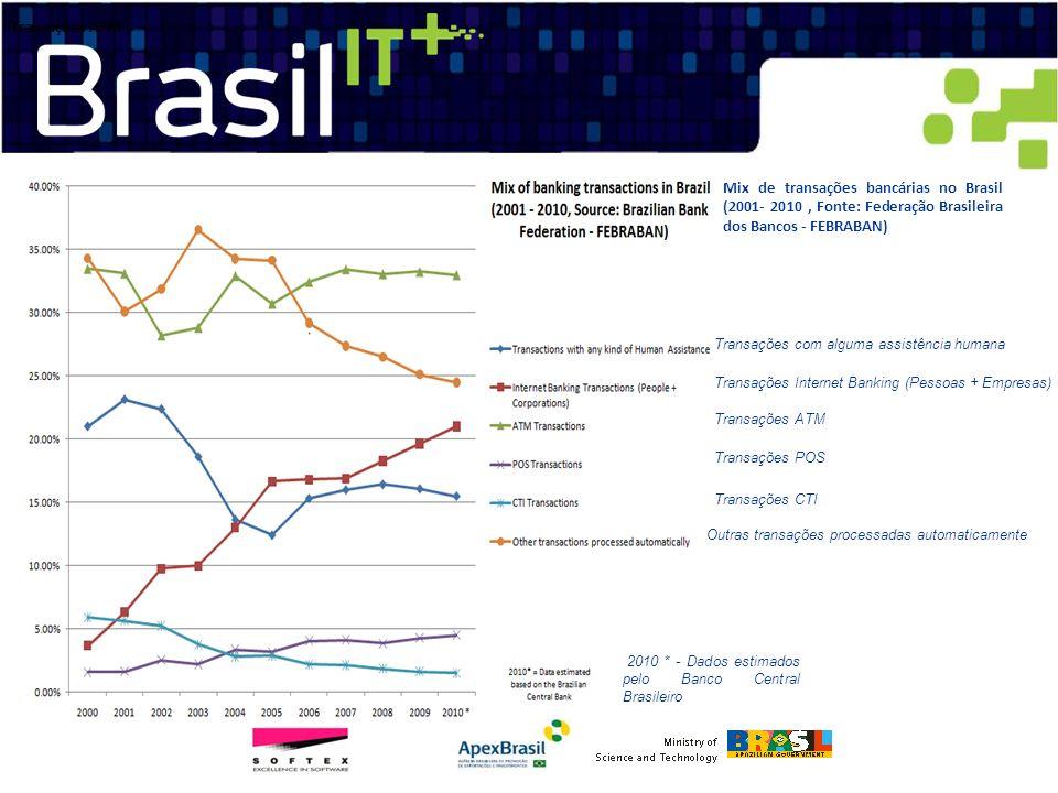 Transações ATM Mix de transações bancárias no Brasil (2001- 2010 , Fonte: Federação Brasileira dos Bancos - FEBRABAN)