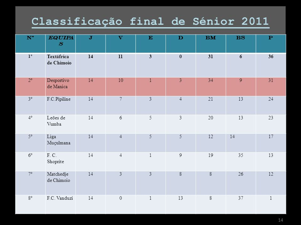 Classificação final de Sénior 2011