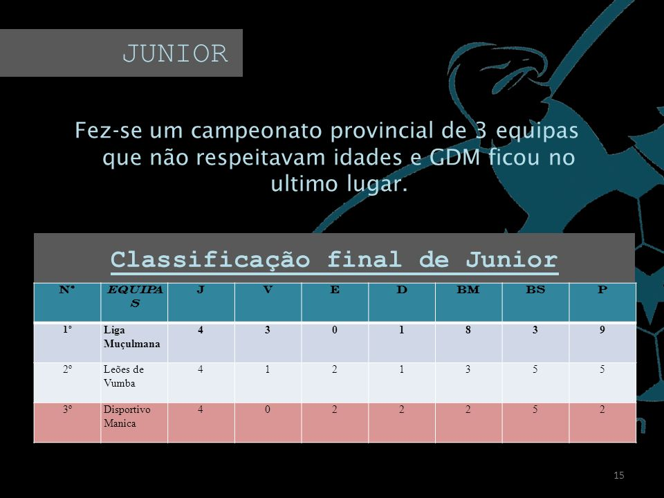 Classificação final de Junior