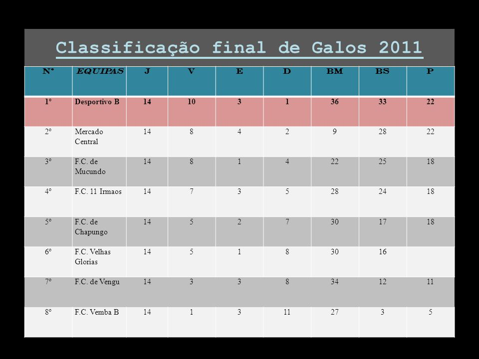 Classificação final de Galos 2011