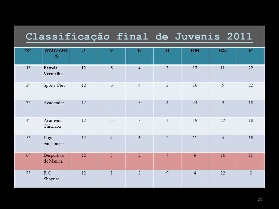 Classificação final de Juvenis 2011