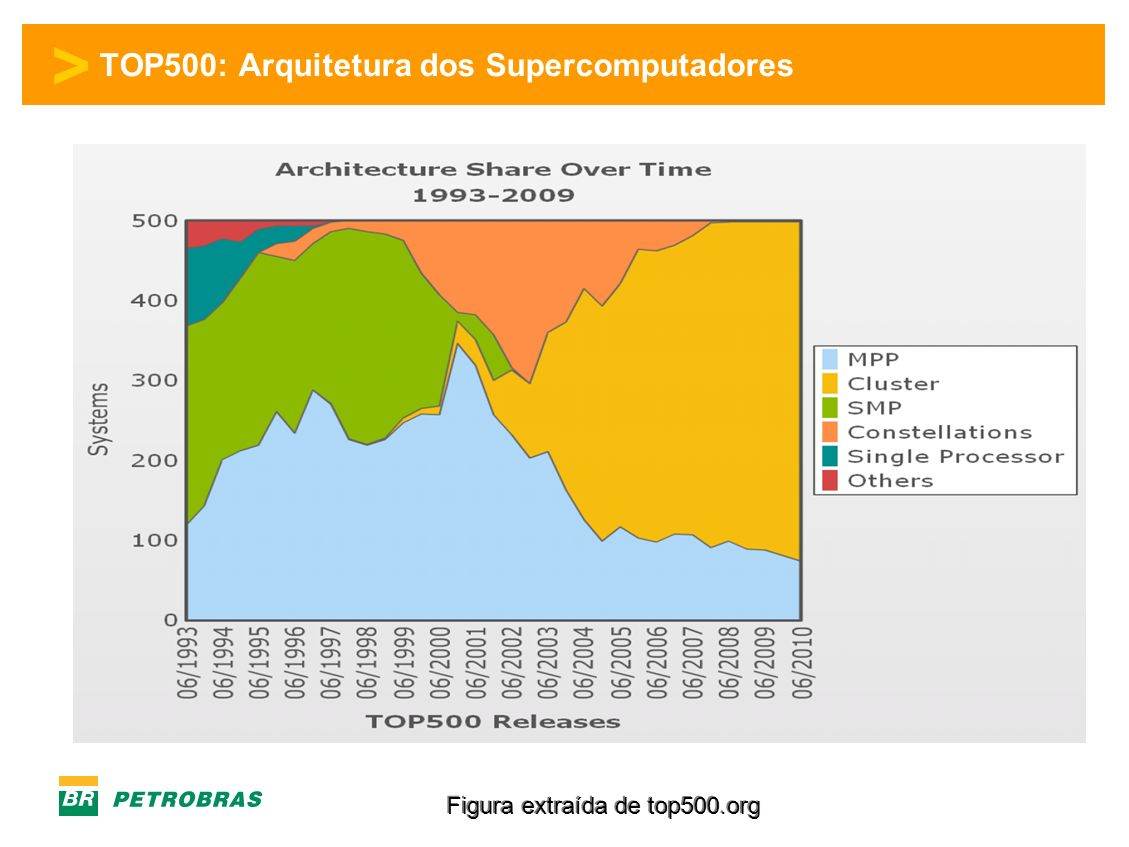 TOP500: Arquitetura dos Supercomputadores