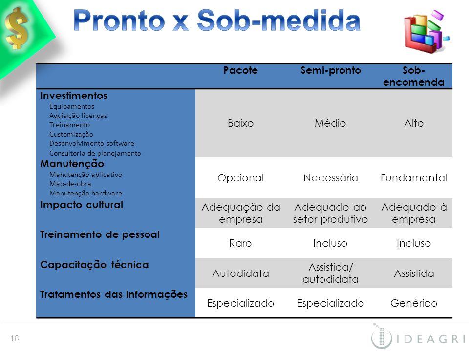Pronto x Sob-medida Pacote Semi-pronto Sob-encomenda Investimentos