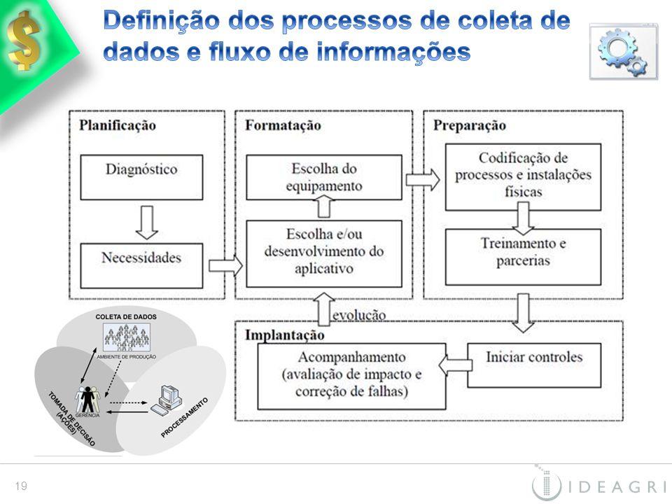 Definição dos processos de coleta de dados e fluxo de informações