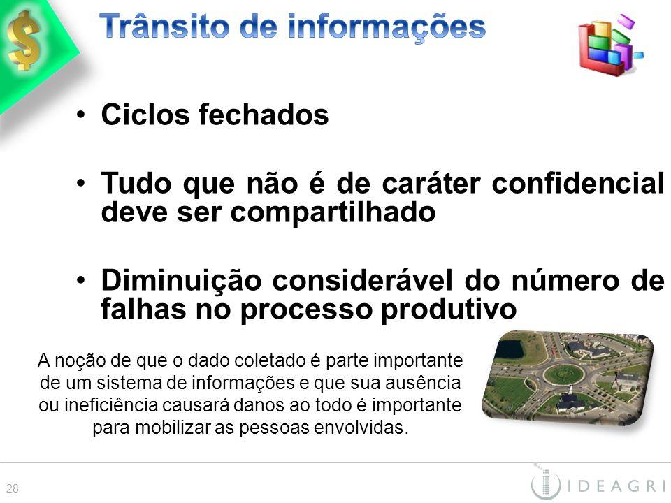 Trânsito de informações