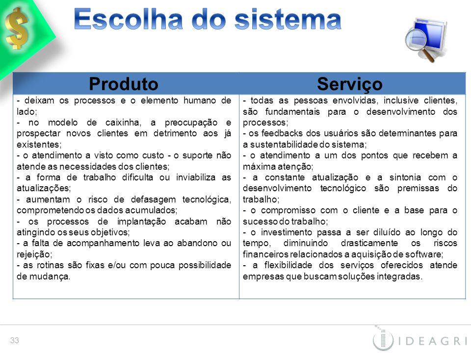 Escolha do sistema Produto Serviço