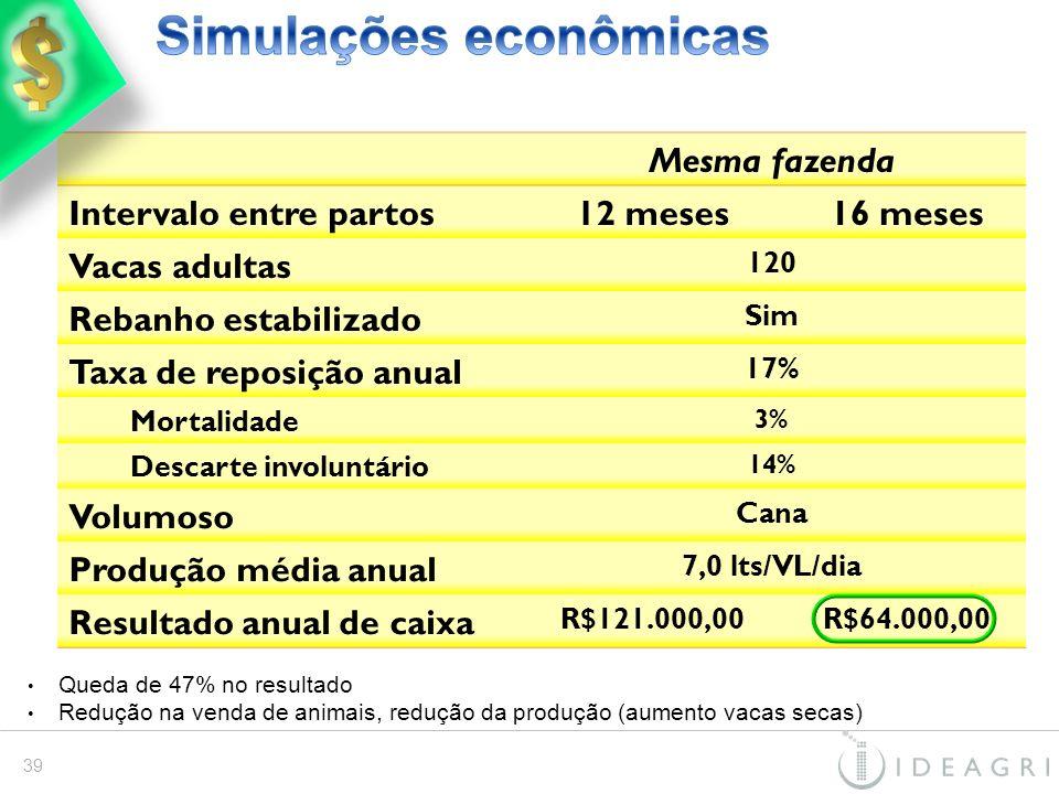Simulações econômicas