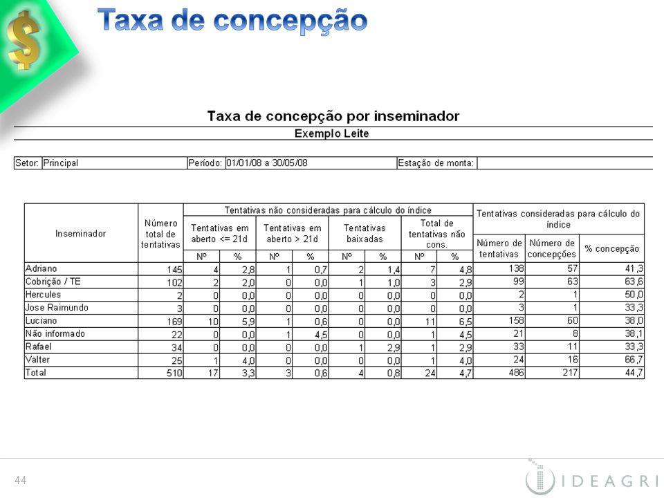 Taxa de concepção