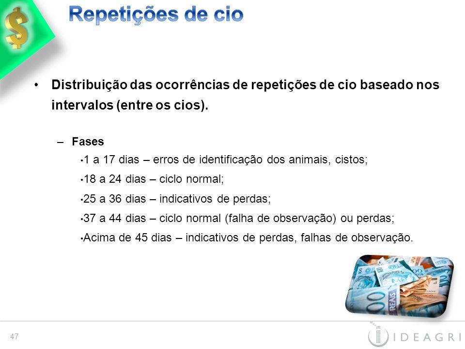 Repetições de cio Distribuição das ocorrências de repetições de cio baseado nos intervalos (entre os cios).