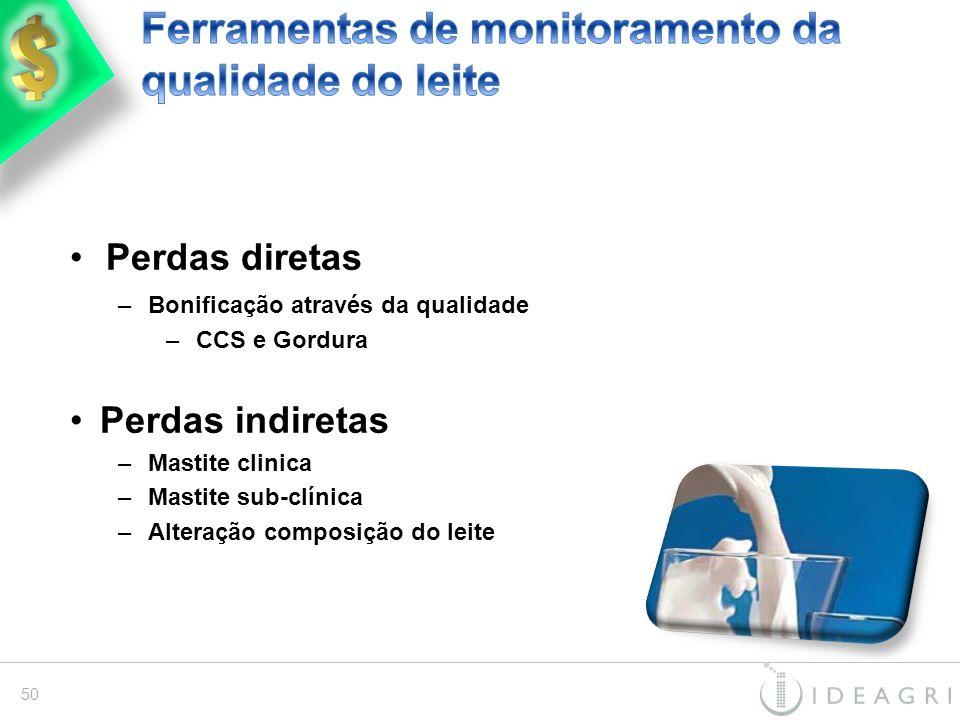 Ferramentas de monitoramento da qualidade do leite