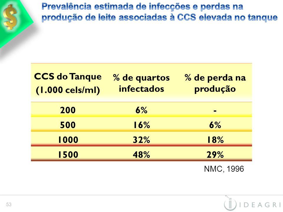 % de quartos infectados