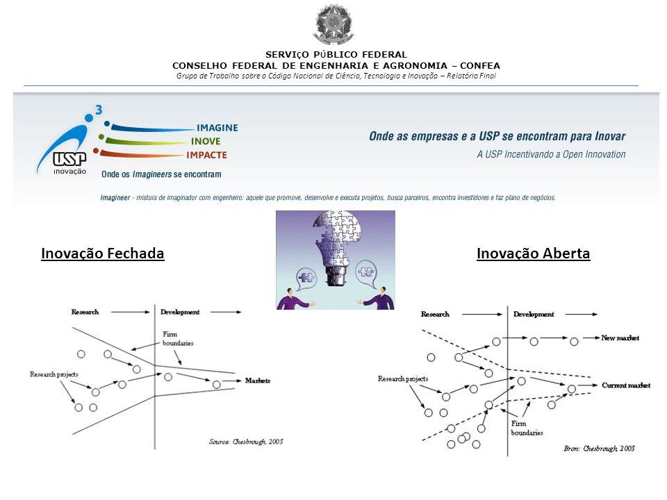 Inovação Fechada Inovação Aberta SERVIÇO PÚBLICO FEDERAL