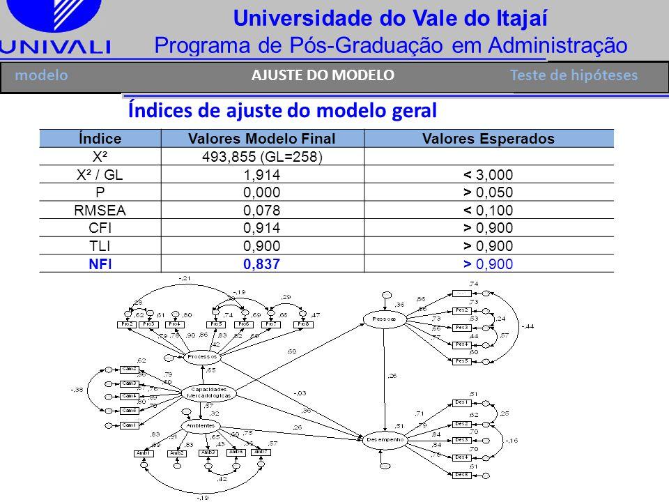 Índices de ajuste do modelo geral
