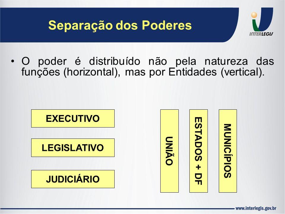 Separação dos Poderes O poder é distribuído não pela natureza das funções (horizontal), mas por Entidades (vertical).
