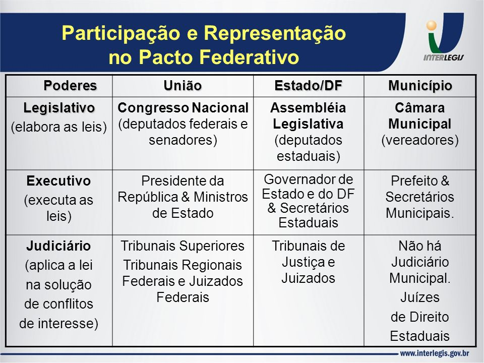 Participação e Representação no Pacto Federativo