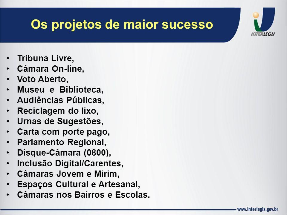 Os projetos de maior sucesso