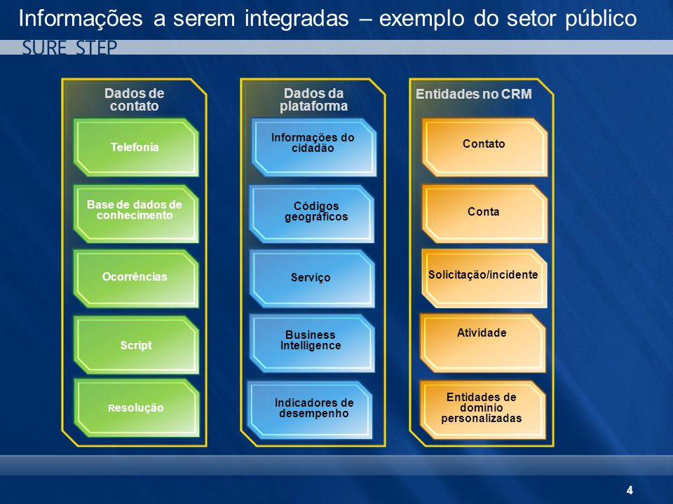 Informações a serem integradas – exemplo do setor público