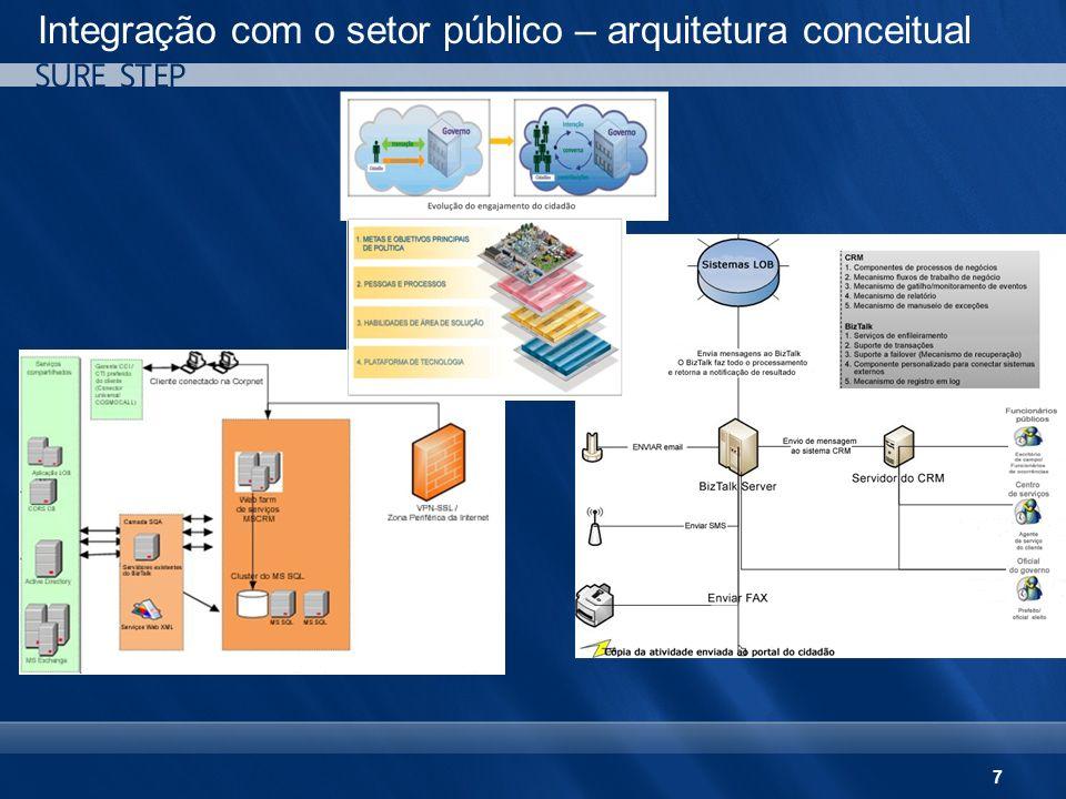 Integração com o setor público – arquitetura conceitual