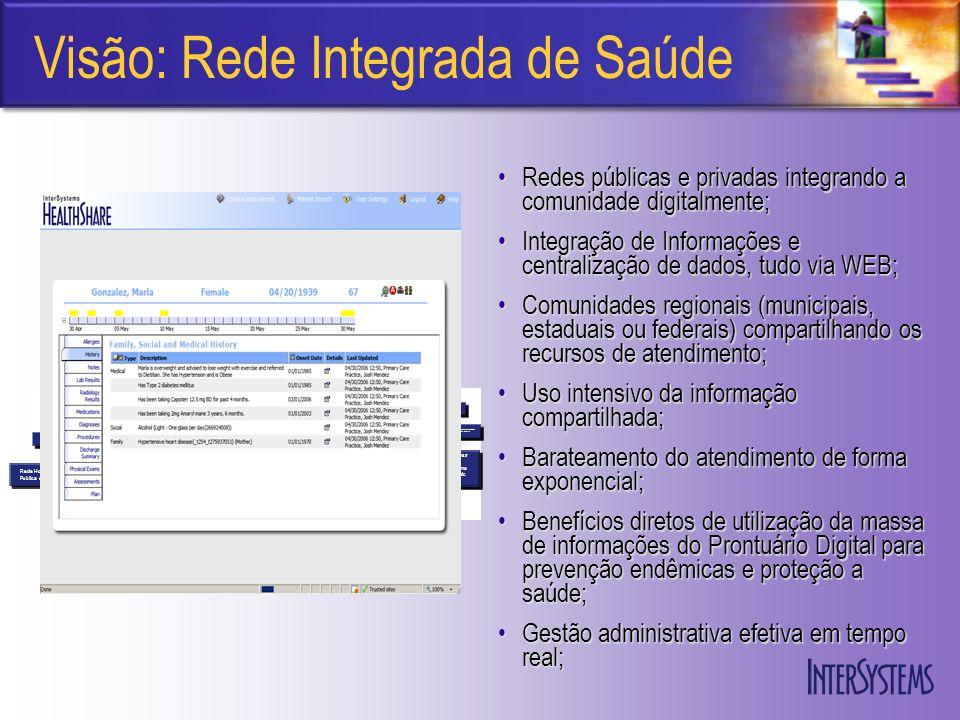 Visão: Rede Integrada de Saúde