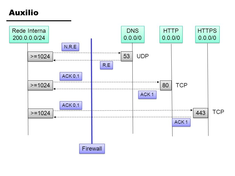 Auxilio Rede Interna 200.0.0.0/24 DNS 0.0.0/0 HTTP 0.0.0/0 HTTPS