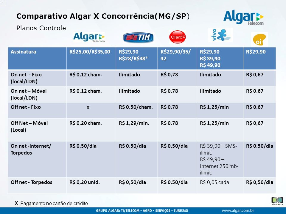 Comparativo Algar X Concorrência(MG/SP)