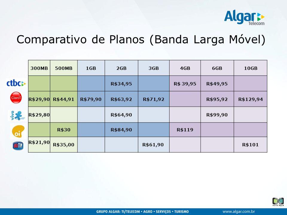 Comparativo de Planos (Banda Larga Móvel)