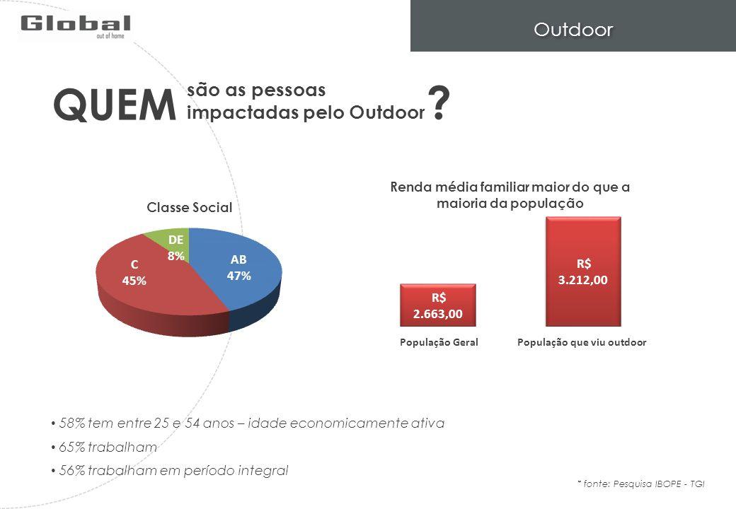 QUEM Outdoor são as pessoas impactadas pelo Outdoor