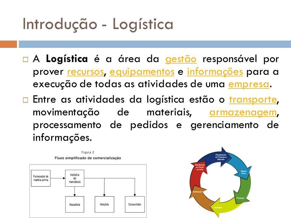 Introdução - Logística