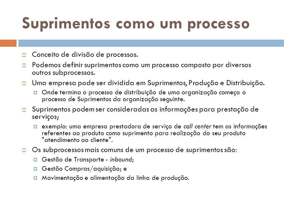 Suprimentos como um processo