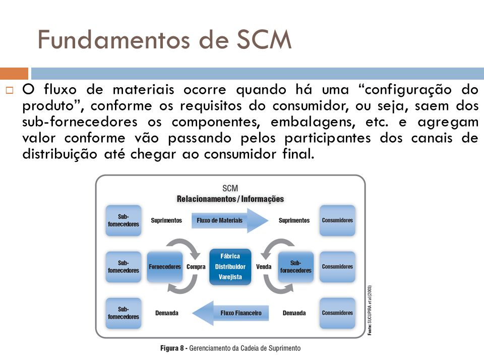 Fundamentos de SCM