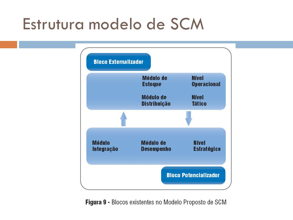 Estrutura modelo de SCM