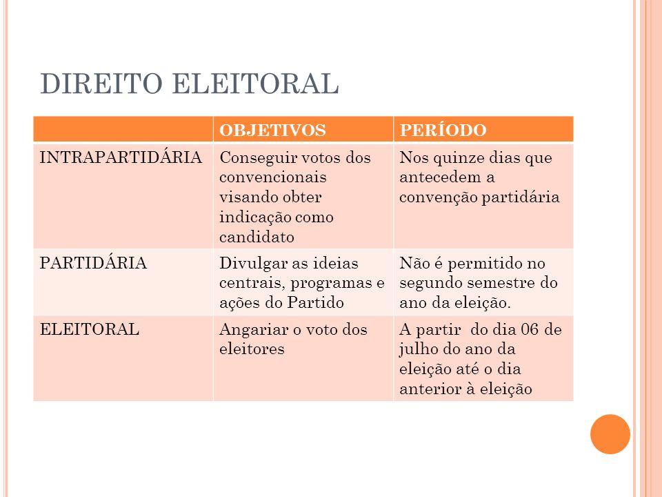 DIREITO ELEITORAL OBJETIVOS PERÍODO INTRAPARTIDÁRIA
