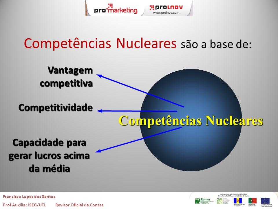 Competências Nucleares Capacidade para gerar lucros acima da média