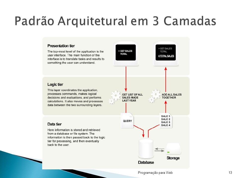 Padrão Arquitetural em 3 Camadas
