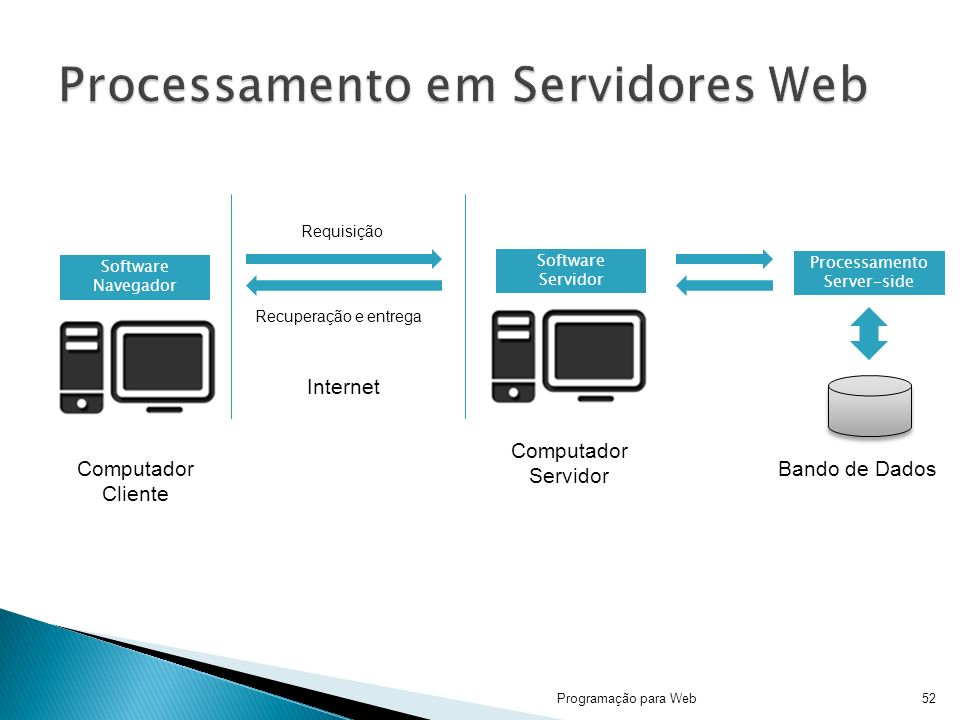 Processamento em Servidores Web