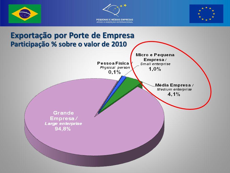 Exportação por Porte de Empresa
