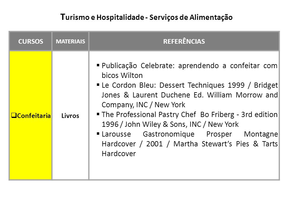Turismo e Hospitalidade - Serviços de Alimentação