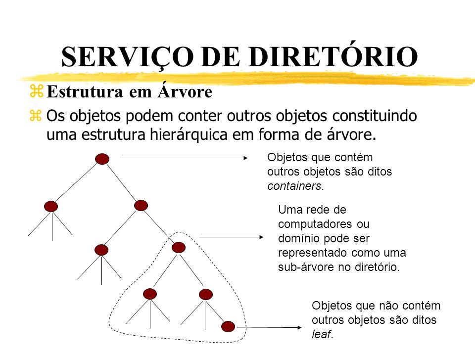 SERVIÇO DE DIRETÓRIO Estrutura em Árvore
