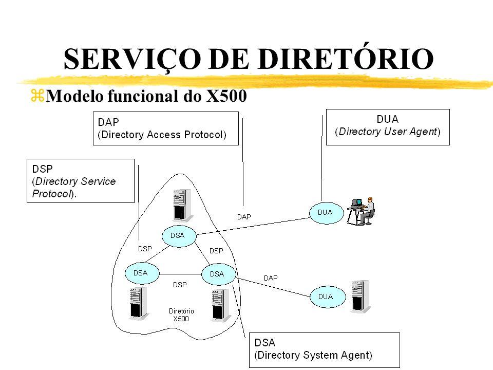 SERVIÇO DE DIRETÓRIO Modelo funcional do X500