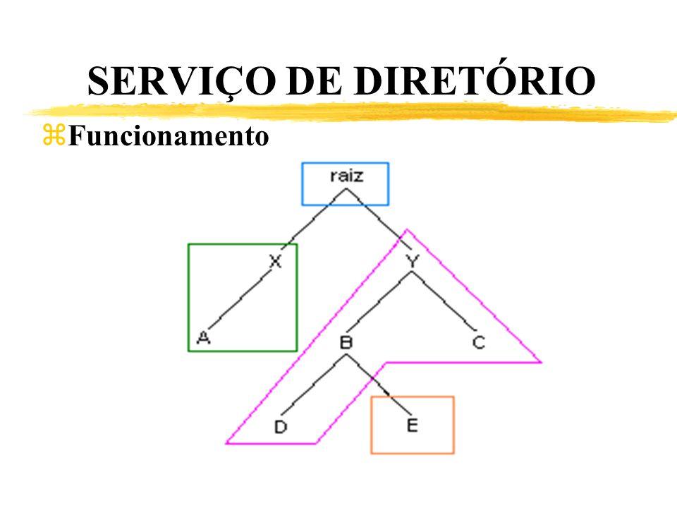 SERVIÇO DE DIRETÓRIO Funcionamento