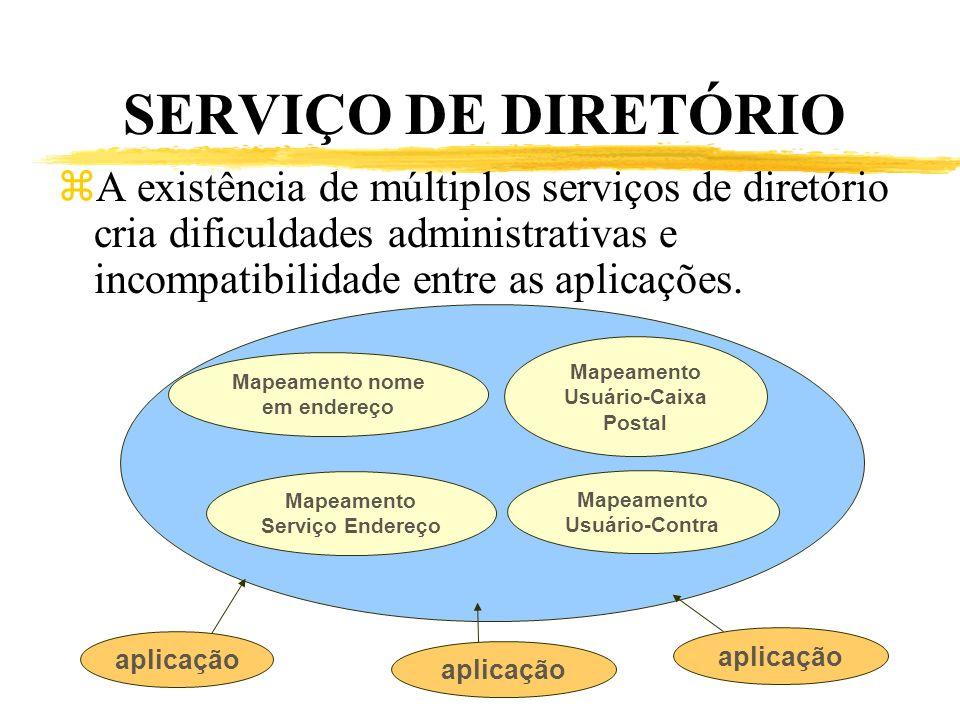 SERVIÇO DE DIRETÓRIO A existência de múltiplos serviços de diretório cria dificuldades administrativas e incompatibilidade entre as aplicações.