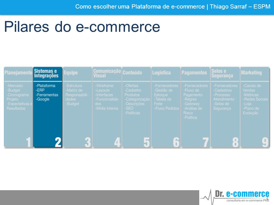 Pilares do e-commerce