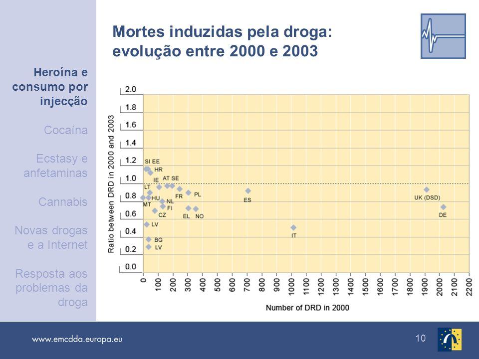 Mortes induzidas pela droga: evolução entre 2000 e 2003