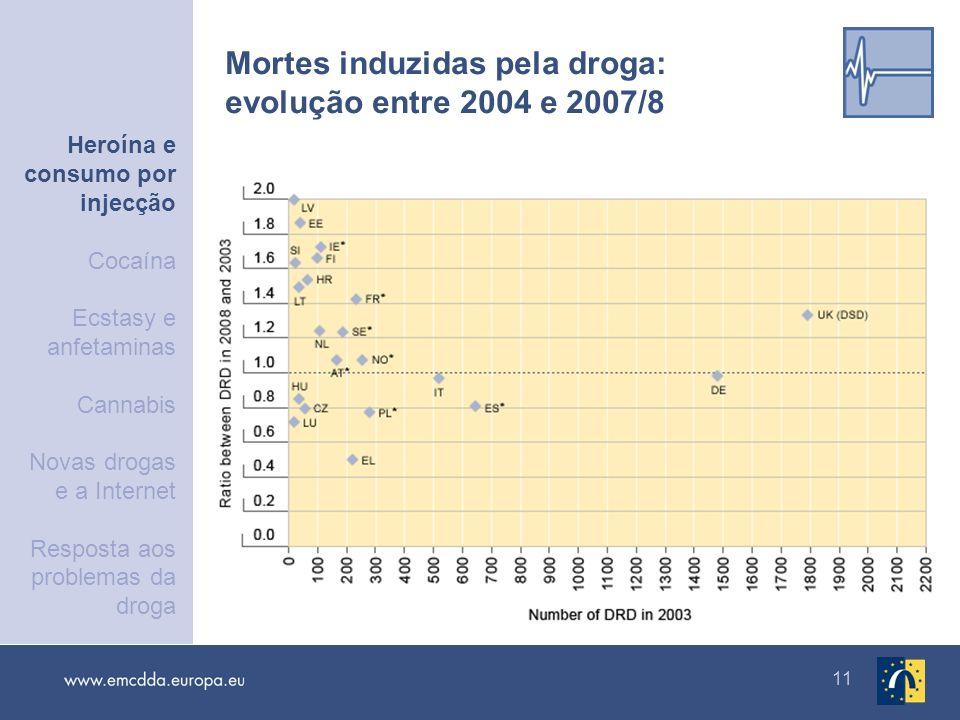 Mortes induzidas pela droga: evolução entre 2004 e 2007/8