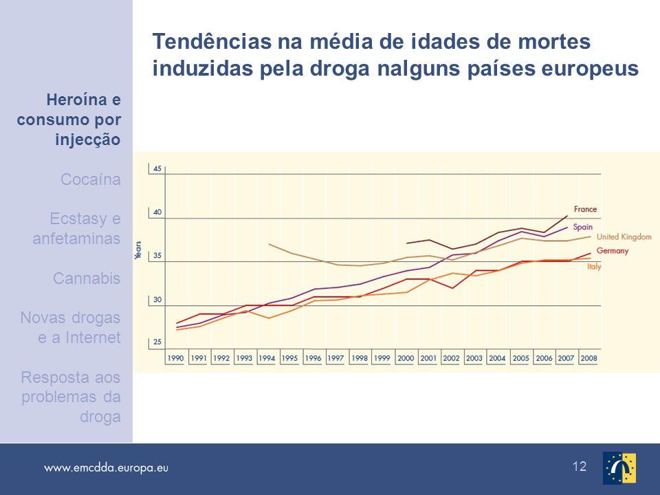 Heroína e consumo por injecção